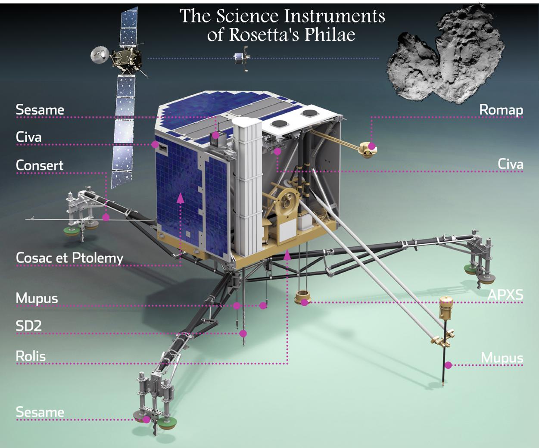 Philaes Sci Instruments
